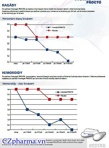 Biểu đồ nghiên cứu tình trạng chảy máu của bênh nhân trĩ